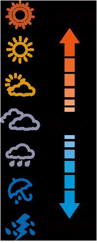 天気アイコン説明
